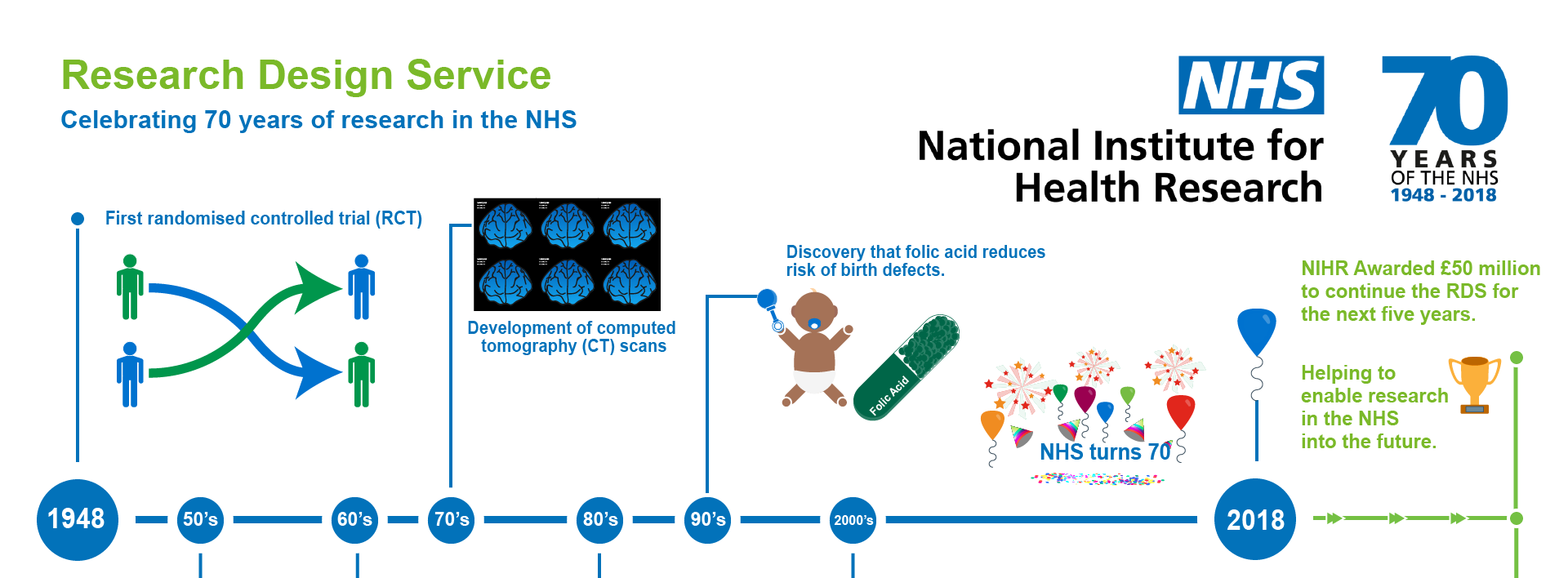 RDS NHS 70th video - cropped infographic